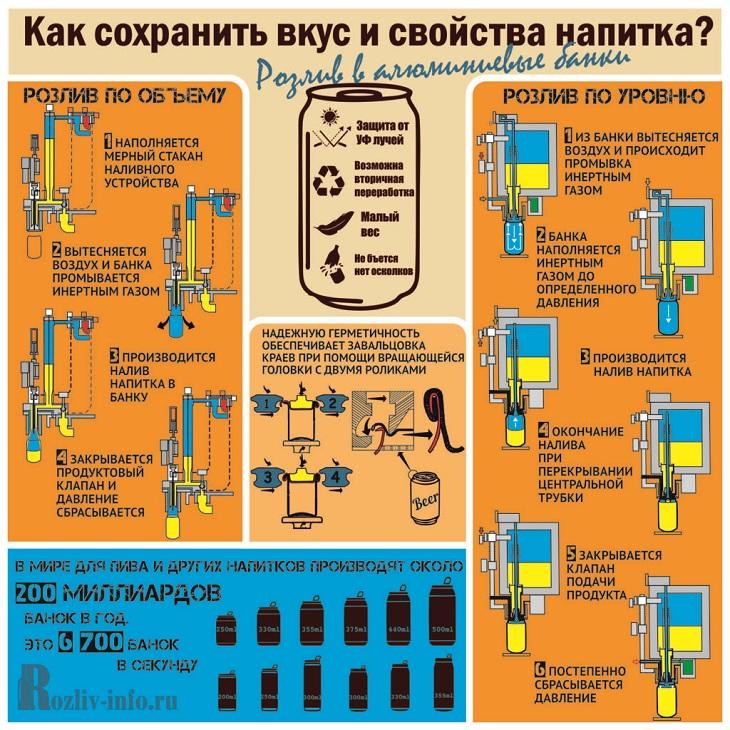 Отличительные черты процесса упаковки напитков в банки