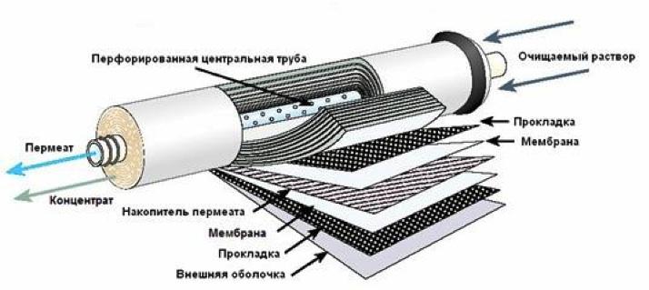 Структура рулонного мембранного элемента со спиральной намоткой