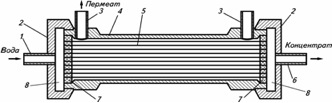 Мембранный элемент с полыми волокнами. Фильтрация «изнутри-наружу». Режим «cross flow»